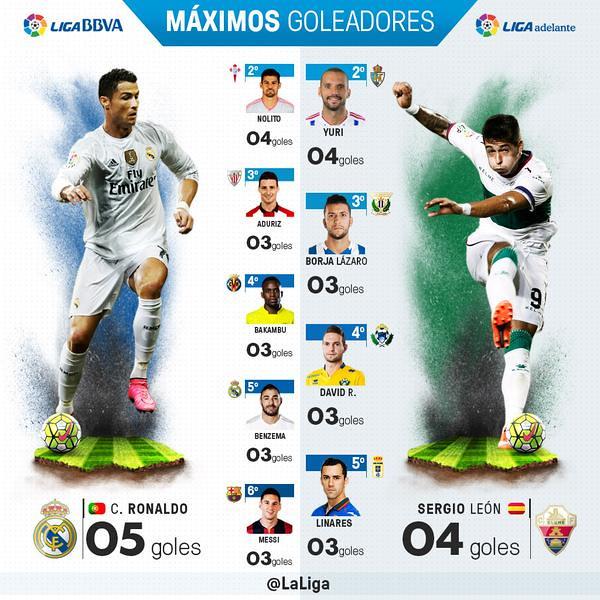 Liga BBVA (Jornada 4): Máximos Goleadores