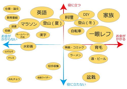 趣味のパーセプションマップ