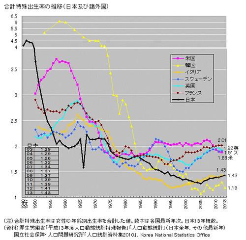 特殊合計出生率の推移(日本および諸外国)