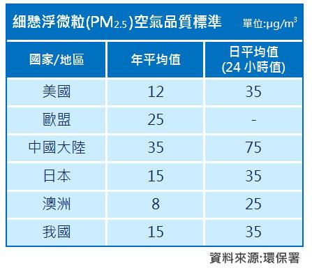 主要國家地區PM2.5空氣品質標準