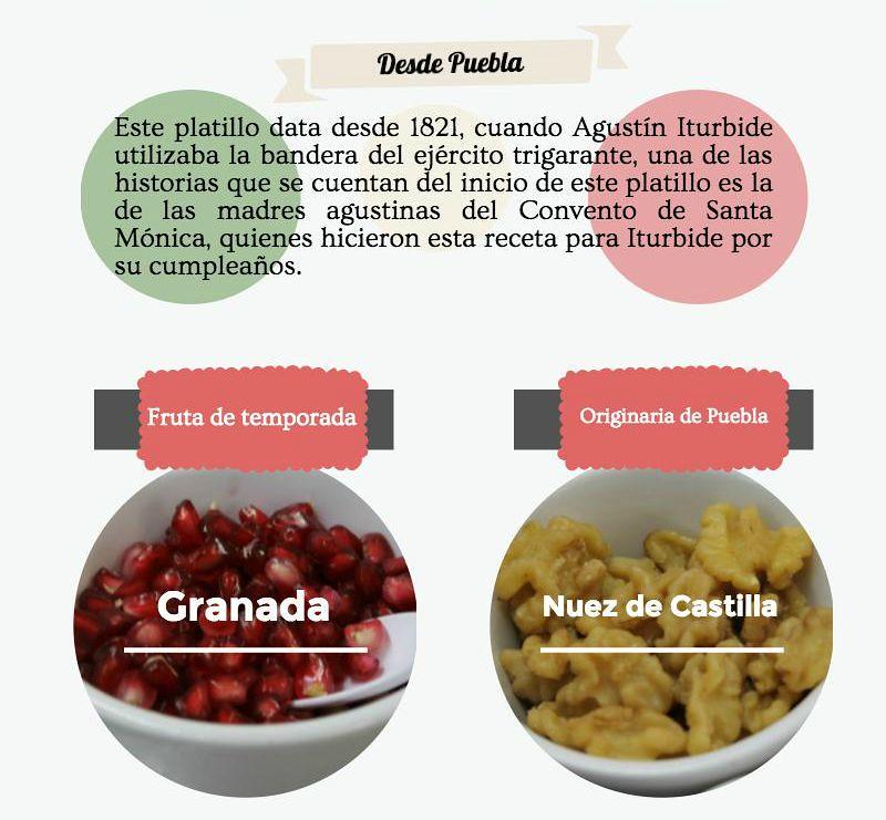 De Puebla a Monterrey, ¿Cómo hacer un Chile en Nogada?