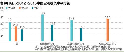 中国企业税负全球第12?