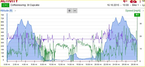 Coffeeneuring with Beth - Elevation profile