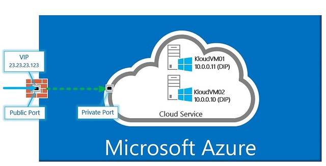 Microsoft has Developed its Cloud-Based Services: Azure Cloud Switch (ACS)