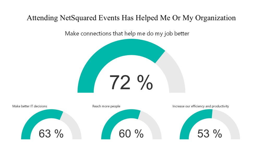 NetSquared Impact Slide 2016