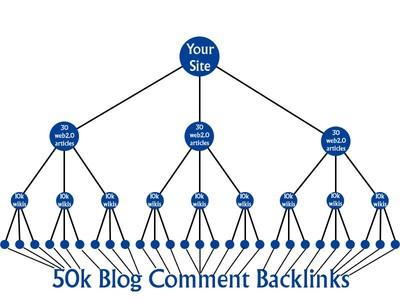 50K Backlink