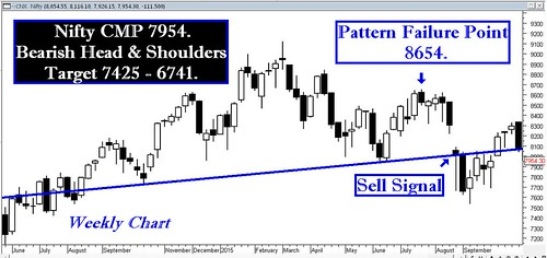 Nifty Weekly H&S