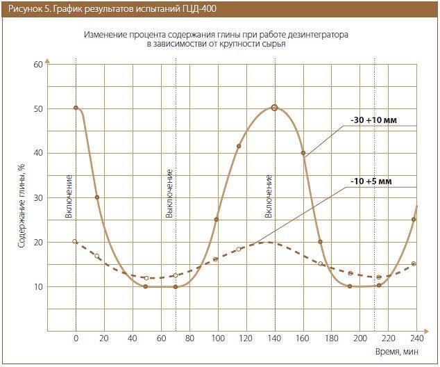 График результатов испытаний ГЦД-400