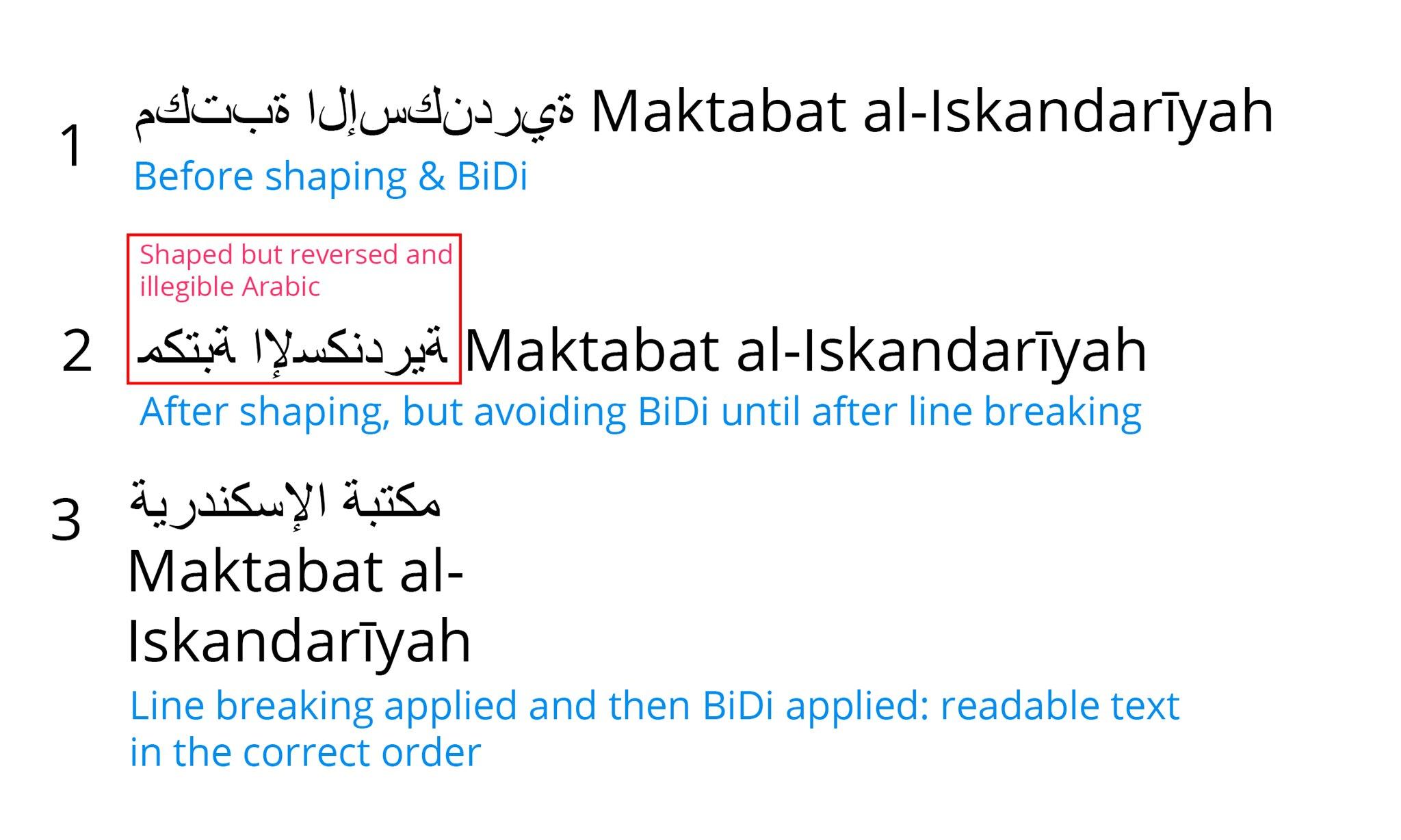 Arabic line breaking