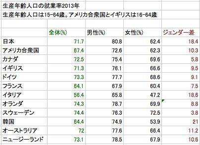生産年齢人口の就業率2013年