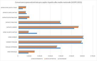 Conversano- spese ed entrate pro capite rispetto alla media nazionale