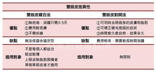 眼整形Q&A懶人包|高雄美妍醫美診所推薦分享 (3)