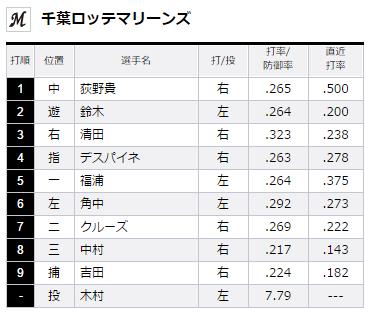 2015年8月22日埼玉西武ライオンズVS千葉ロッテマリーンズ19回戦ロッテスタメン
