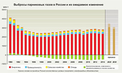 ??????? ?????????? ????? ? ?????? ? ?? ????????? ????????? / Greenhouse gas emissions and projections for Russia