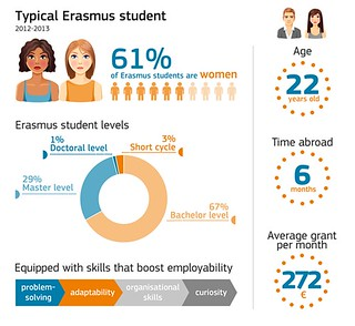 Infographic of a typical Erasmus student