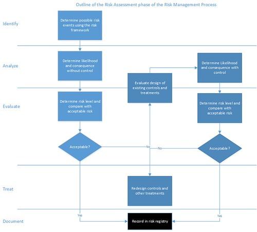 risk assessment phase
