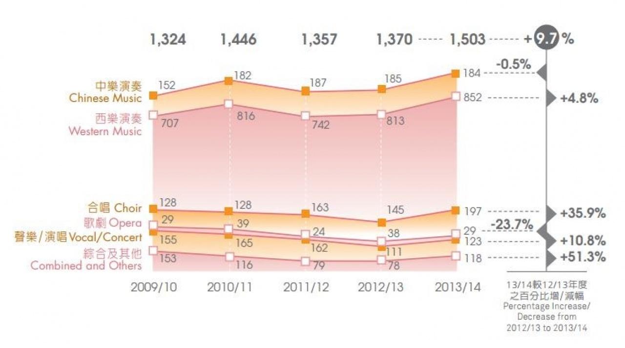 取自《香港藝術界年度調查報告摘要2013/14》。(作者提供)
