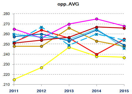 Lions starting/relief pitching 2011-2015 : Opponent AVG