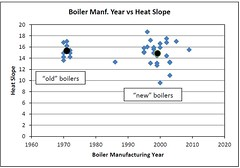 Boiler Manufacturing Year versus Heat Slope
