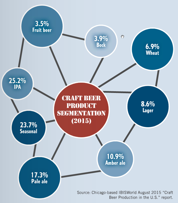 craft-beer-product-segmentation-2015-A