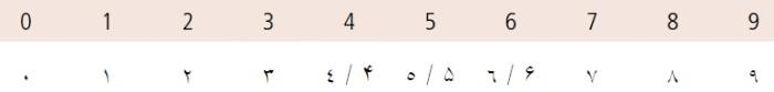 Arabské/perzské číslice