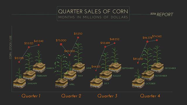 Quarter Corn Plant Graph 1