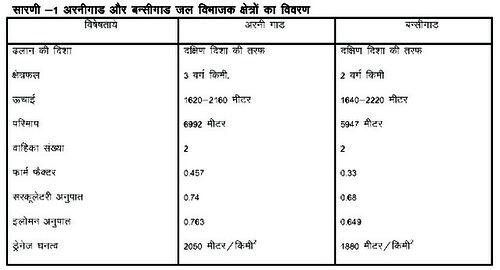 सारणी-1 अरनीगाड और बन्सीगाड जल विभाजक क्षेत्रों का विवरण