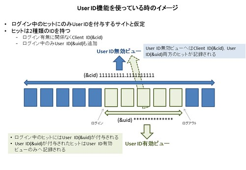 Figure of User ID