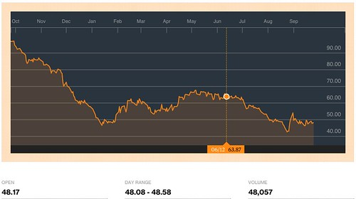 CO1_Commodity_Quote_-_Generic_1st__CO__Future_-_Bloomberg_Markets.png