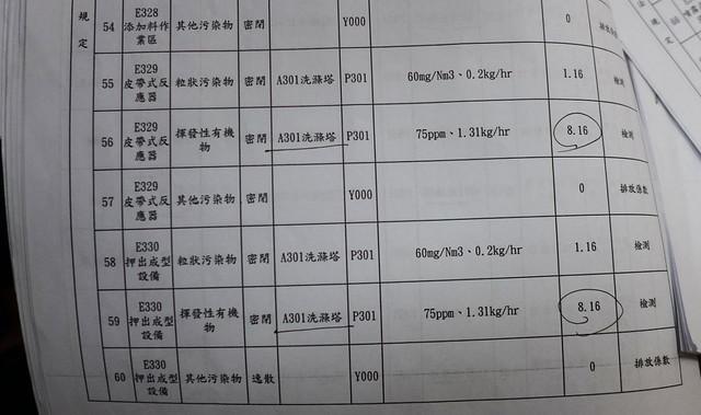 台灣水資源保育聯盟所拿到的資料顯示,環保局已核可過量的空污許可。攝影:陳文姿。