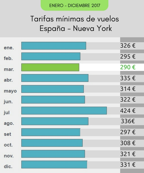 Tarifas_Minimas_Vuelos_Espana_Nueva_York