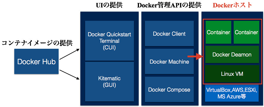 20151122_Docker_Machine