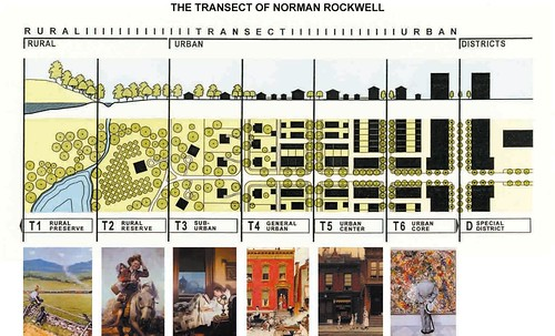 The Transect of Norman Rockwell