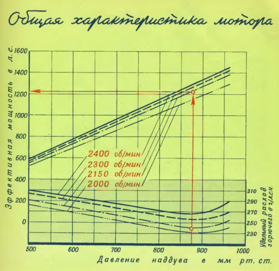общая характеристика мотора