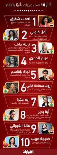 أكثر 10 نساء عربيات تأثيرًا بالعالم