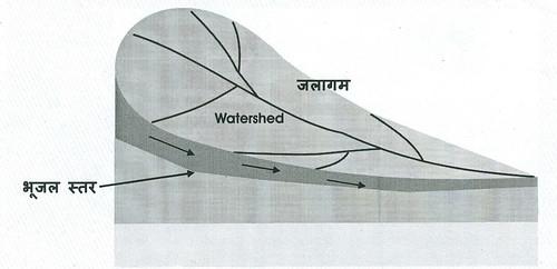 भूजल स्तर की ऊँचाई