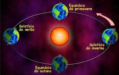 solsticios e equinocios
