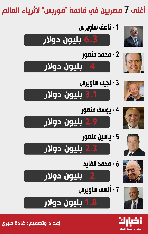 تعرف على اغنى 7 مصريين في العالم بحسب قائمة فوربس والذين يمتلكون البلايين 1 18/11/2015 - 12:50 م
