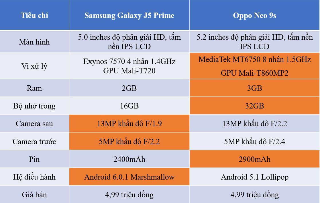 So sánh Neo 9s và Galaxy J5 Prime: Oppo đủ sức đánh bại Samsung
