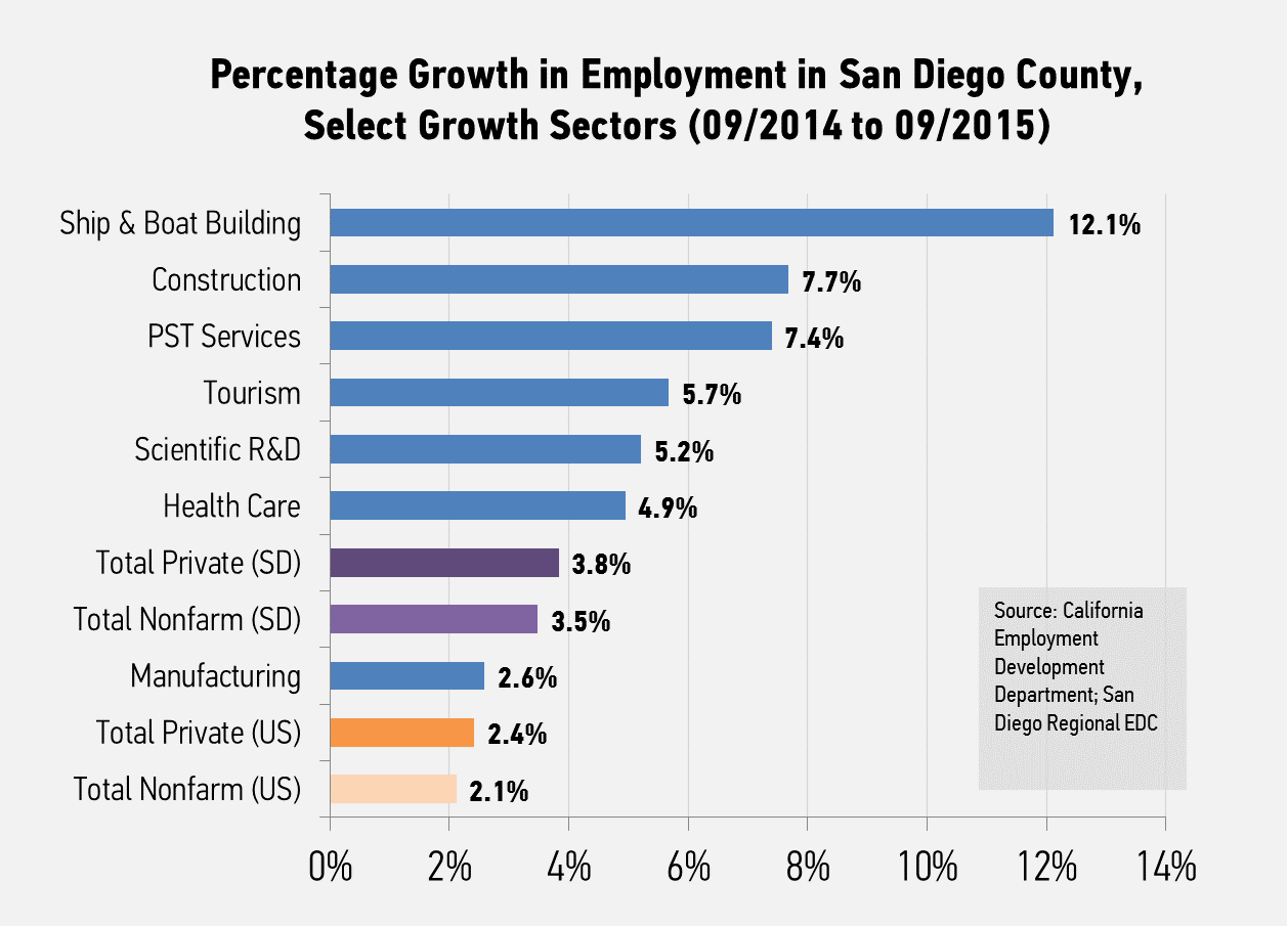 california san diego regional economic development corporation added 7 800 jobs and accounted for approximately 18 2 percent of the region s private job growth after signs of slowing last month tourism industry
