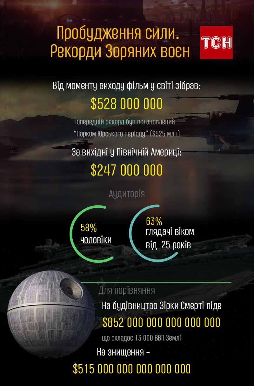 Рекорди Зоряних воєн