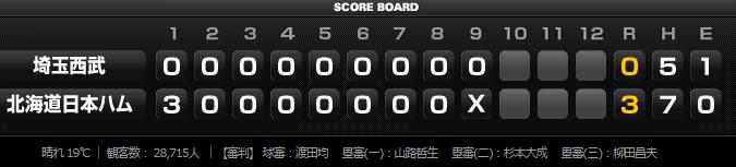 2015年8月26日埼玉西武ライオンズvs北海道日本ハムファイターズ21回戦スコアボード