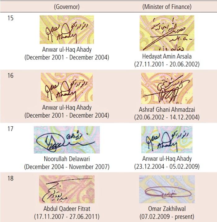 Varianty podpisov v Da Afghanistan Bank (DAB)