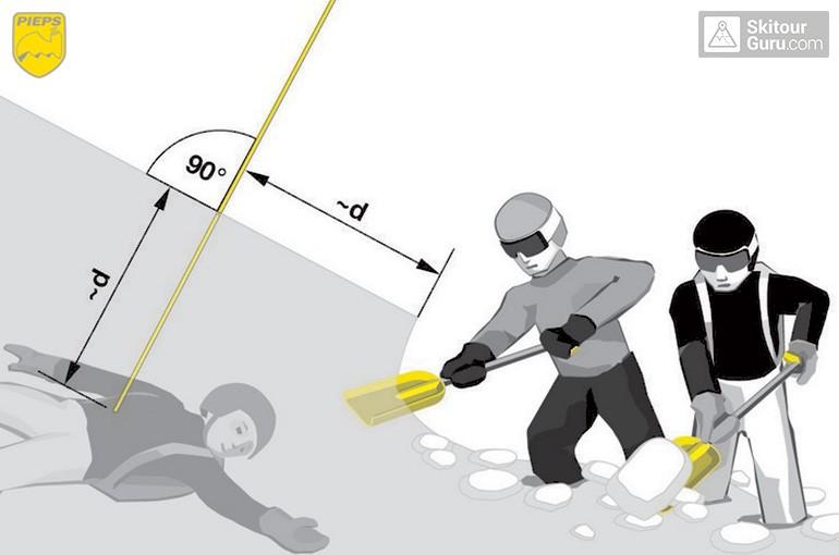 Efektivní práce s lopatou v laviništi