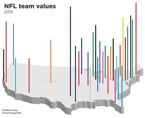 NFL team financial values