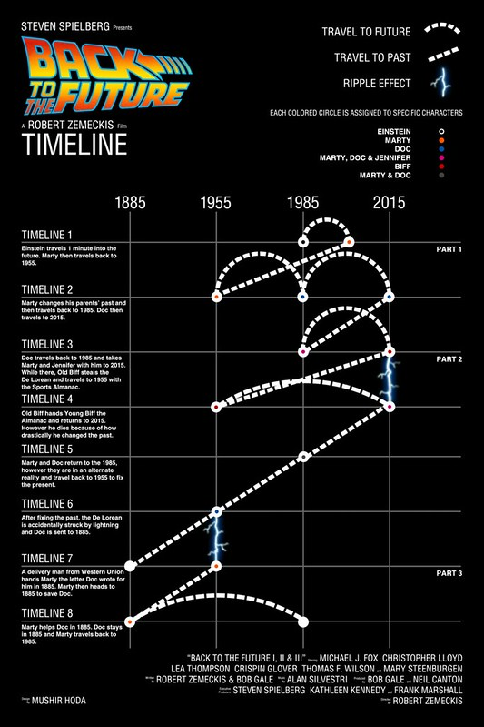 Back to the Future - Trilogy - Evolution - Timeline - 2