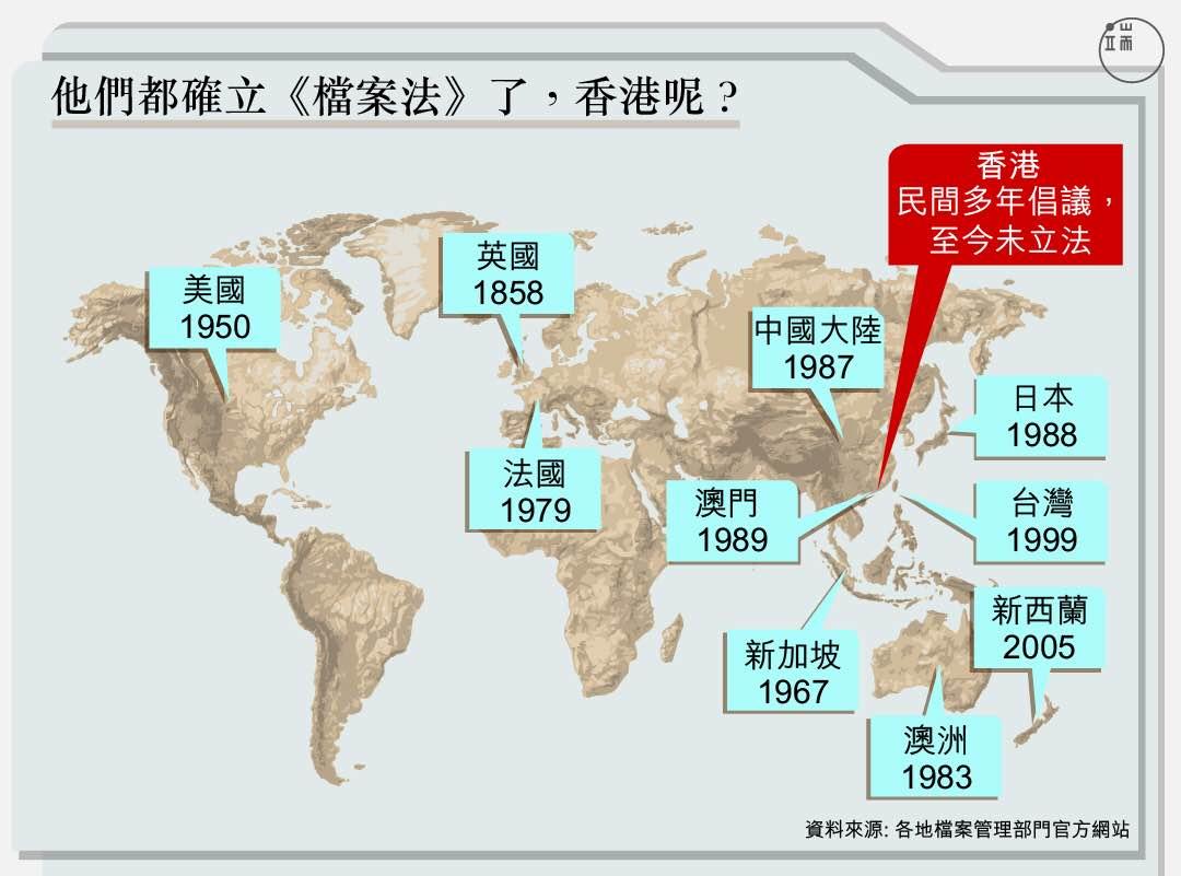 他們都確立《檔案法》了,香港呢?