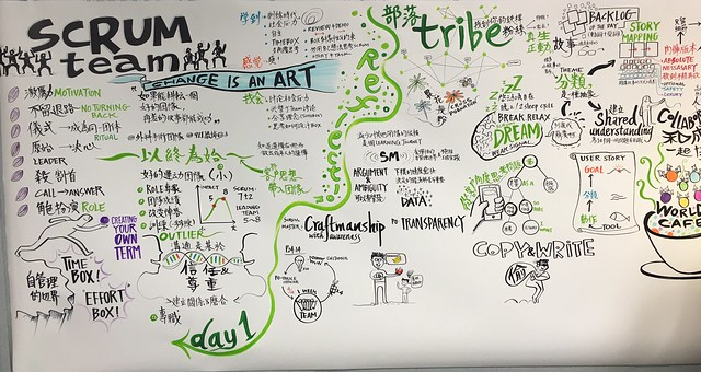 The wonderful graphical recording of our scrum course!