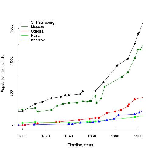 population.wiki.5-1