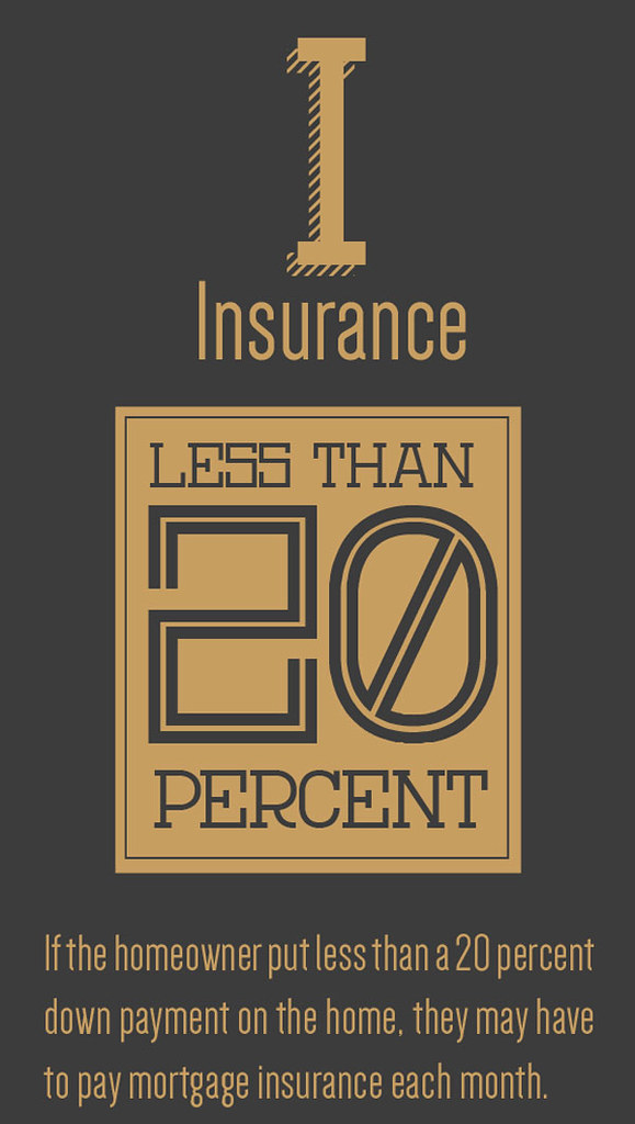 If you didn't pay 20% for your down payment you'll pay mortgage insurance.